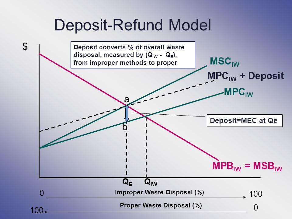 Deposit-Refund Model $ Improper Waste Disposal (%) MPB IW = MSB IW MPC IW MSC IW 0 QEQE Q IW MPC IW + Deposit b a Deposit=MEC at Qe 100 Proper Waste D