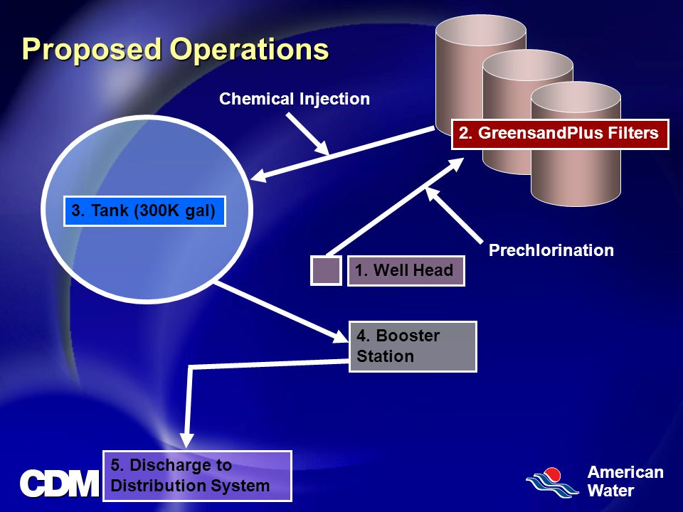 American Water Proposed Operations 2. GreensandPlus Filters 1.