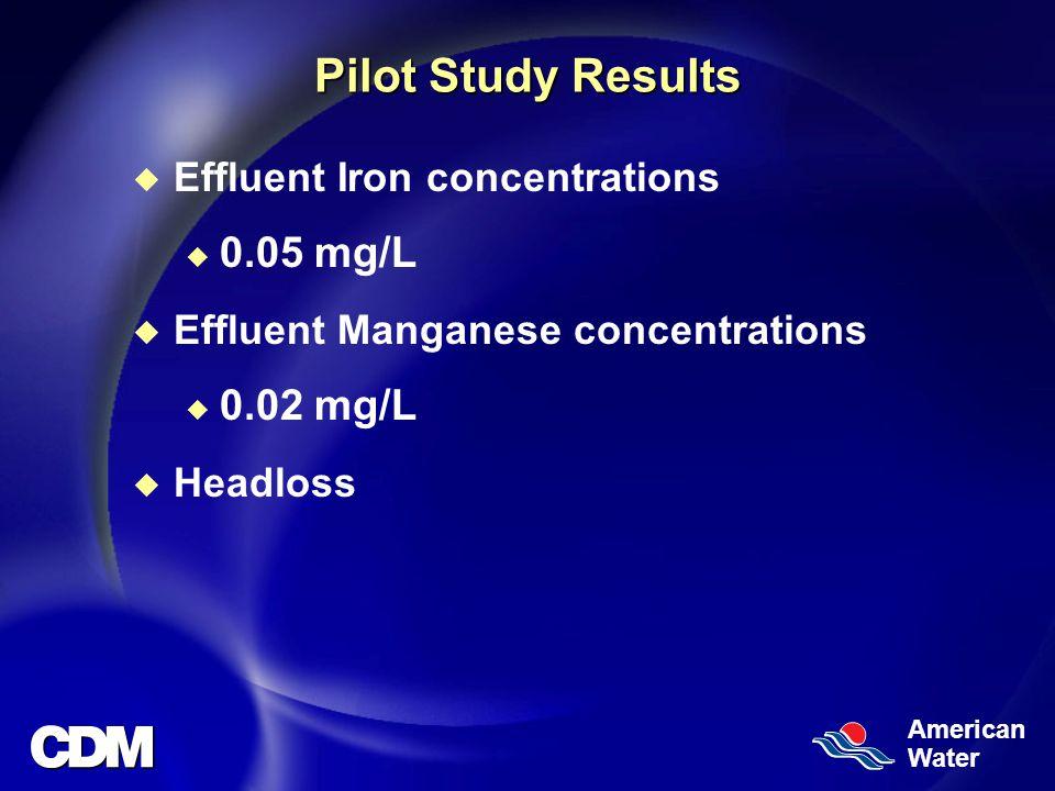 American Water Pilot Study Results u Effluent Iron concentrations u 0.05 mg/L u Effluent Manganese concentrations u 0.02 mg/L u Headloss
