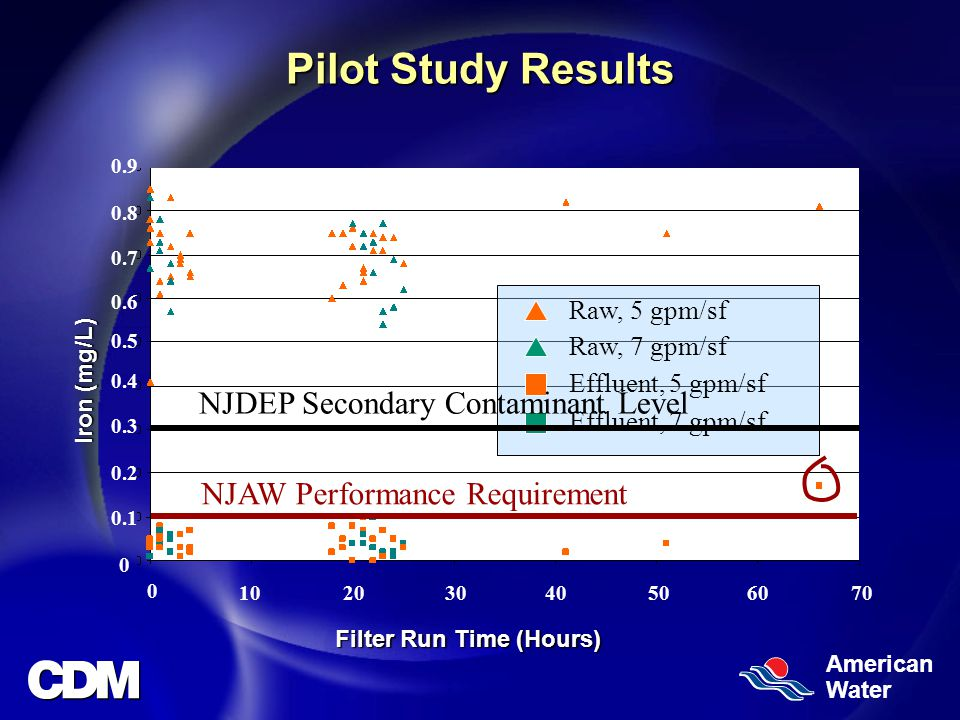 American Water Pilot Study Results Iron (mg/L) Filter Run Time (Hours) Raw, 5 gpm/sf Raw, 7 gpm/sf Effluent, 5 gpm/sf Effluent, 7 gpm/sf NJDEP Secondary Contaminant Level NJAW Performance Requirement
