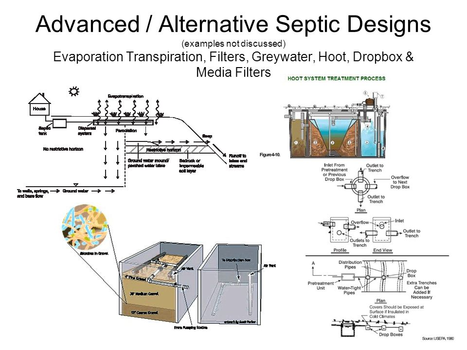 (C) Daniel Friedman22 Advanced / Alternative Septic Designs (examples not discussed) Evaporation Transpiration, Filters, Greywater, Hoot, Dropbox & Media Filters