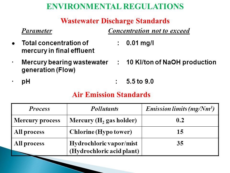 ENVIRONMENTAL REGULATIONS Wastewater Discharge Standards Parameter Concentration not to exceed  Total concentration of : 0.01 mg/l mercury in final effluent · Mercury bearing wastewater : 10 Kl/ton of NaOH production generation (Flow) · pH : 5.5 to 9.0 ProcessPollutantsEmission limits (mg/Nm 3 ) Mercury processMercury (H 2 gas holder)0.2 All processChlorine (Hypo tower)15 All processHydrochloric vapor/mist (Hydrochloric acid plant) 35 Air Emission Standards