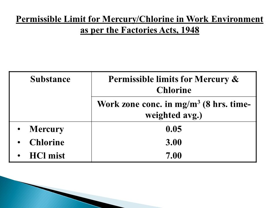 SubstancePermissible limits for Mercury & Chlorine Work zone conc.