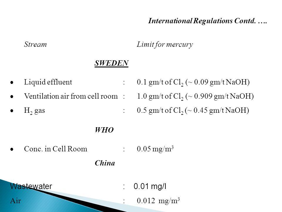 International Regulations Contd.….