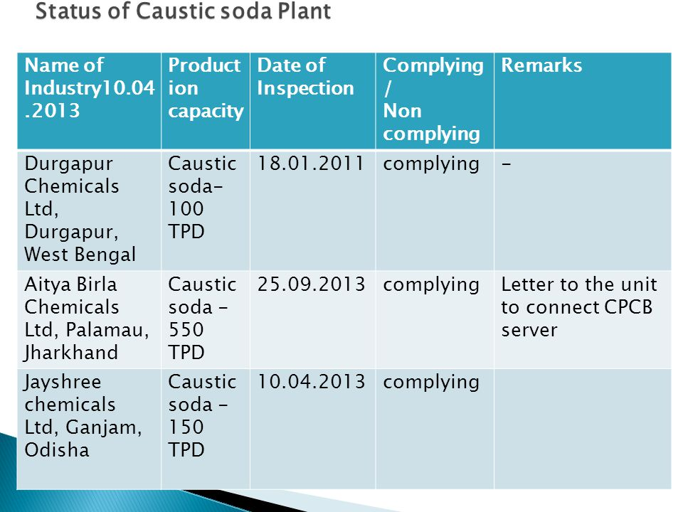 Name of Industry10.04.2013 Product ion capacity Date of Inspection Complying / Non complying Remarks Durgapur Chemicals Ltd, Durgapur, West Bengal Caustic soda- 100 TPD 18.01.2011complying- Aitya Birla Chemicals Ltd, Palamau, Jharkhand Caustic soda - 550 TPD 25.09.2013complyingLetter to the unit to connect CPCB server Jayshree chemicals Ltd, Ganjam, Odisha Caustic soda - 150 TPD 10.04.2013complying Status of Caustic soda Plant