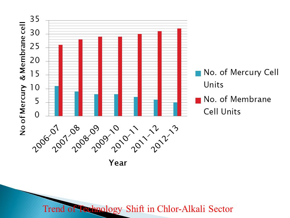 Trend of Technology Shift in Chlor-Alkali Sector
