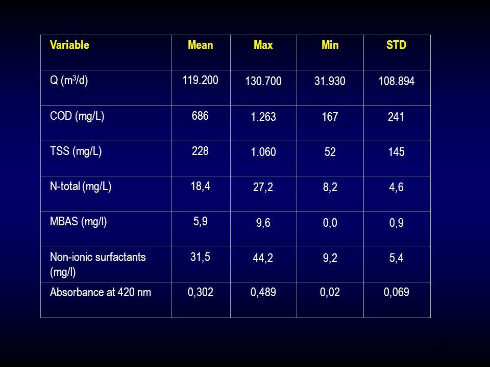 10 VariableMeanMaxMinSTD Q (m 3 /d)119.200 130.70031.930108.894 COD (mg/L)686 1.263167241 TSS (mg/L)228 1.06052145 N-total (mg/L)18,4 27,28,24,6 MBAS (mg/l)5,9 9,60,00,9 Non-ionic surfactants (mg/l) 31,5 44,29,25,4 Absorbance at 420 nm0,3020,4890,020,069