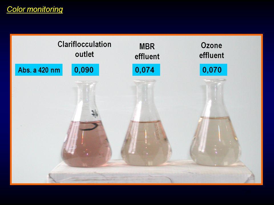 20 Clariflocculation outlet MBR effluent Ozone effluent 0,0900,0740,070 Abs.