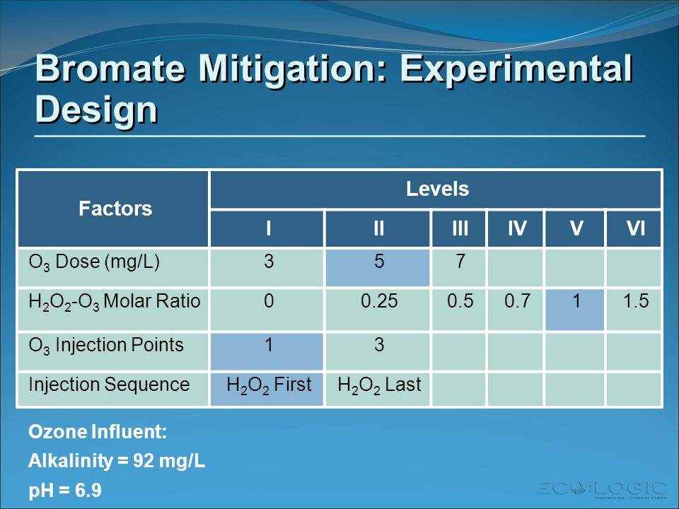 Bromate Mitigation: Experimental Design Factors Levels IIIIIIIVVVI O 3 Dose (mg/L)357 H 2 O 2 -O 3 Molar Ratio00.250.50.711.5 O 3 Injection Points13 Injection SequenceH 2 O 2 FirstH 2 O 2 Last Ozone Influent: Alkalinity = 92 mg/L pH = 6.9