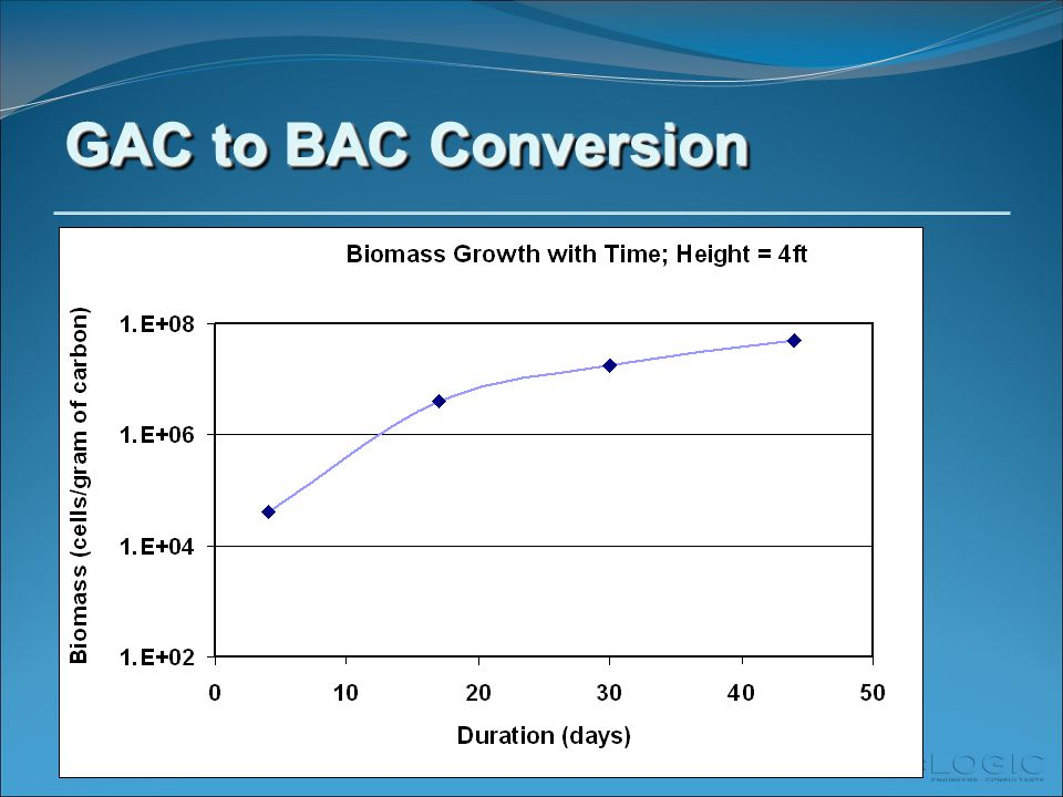 GAC to BAC Conversion