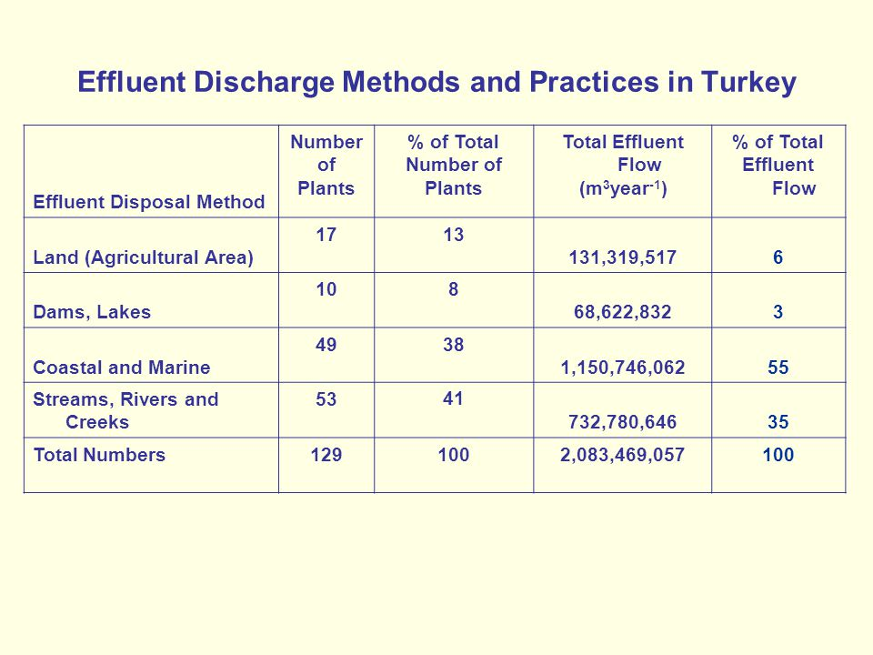 Effluent Discharge Methods and Practices in Turkey Effluent Disposal Method Number of Plants % of Total Number of Plants Total Effluent Flow (m 3 year -1 ) % of Total Effluent Flow Land (Agricultural Area) 1713 131,319,5176 Dams, Lakes 108 68,622,8323 Coastal and Marine 4938 1,150,746,06255 Streams, Rivers and Creeks 5341 732,780,64635 Total Numbers1291002,083,469,057100
