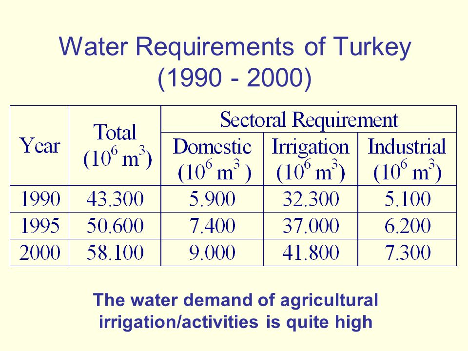 Water Requirements of Turkey (1990 - 2000) The water demand of agricultural irrigation/activities is quite high