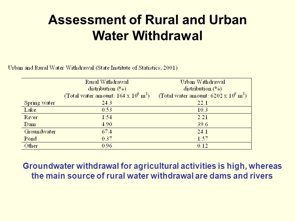 Assessment of Rural and Urban Water Withdrawal Groundwater withdrawal for agricultural activities is high, whereas the main source of rural water withdrawal are dams and rivers