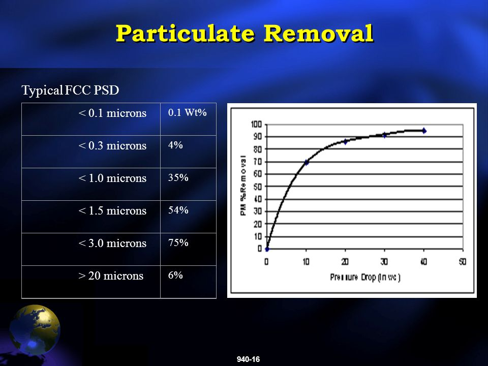 940-16 Particulate Removal < 0.1 microns 0.1 Wt% < 0.3 microns 4% < 1.0 microns 35% < 1.5 microns 54% < 3.0 microns 75% > 20 microns 6% Typical FCC PSD