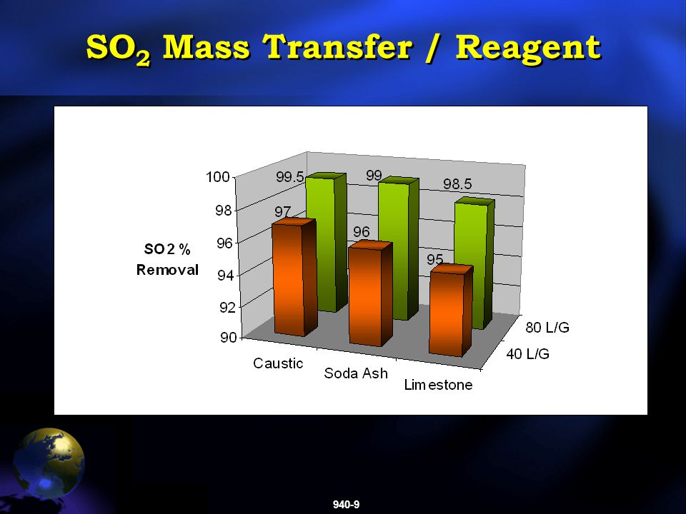 940-10 Reagent Overview ReagentReactivityOperating Cost CausticMost reactive Highest cost Soda AshVery Reactive Moderate Cost Magnesium Hydroxide Moderately Reactive Moderate Cost LimeLess Reactive Lower Cost LimestoneLeast Reactive Lowest Cost