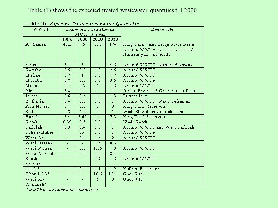 Table (1) shows the expected treated wastewater quantities till 2020
