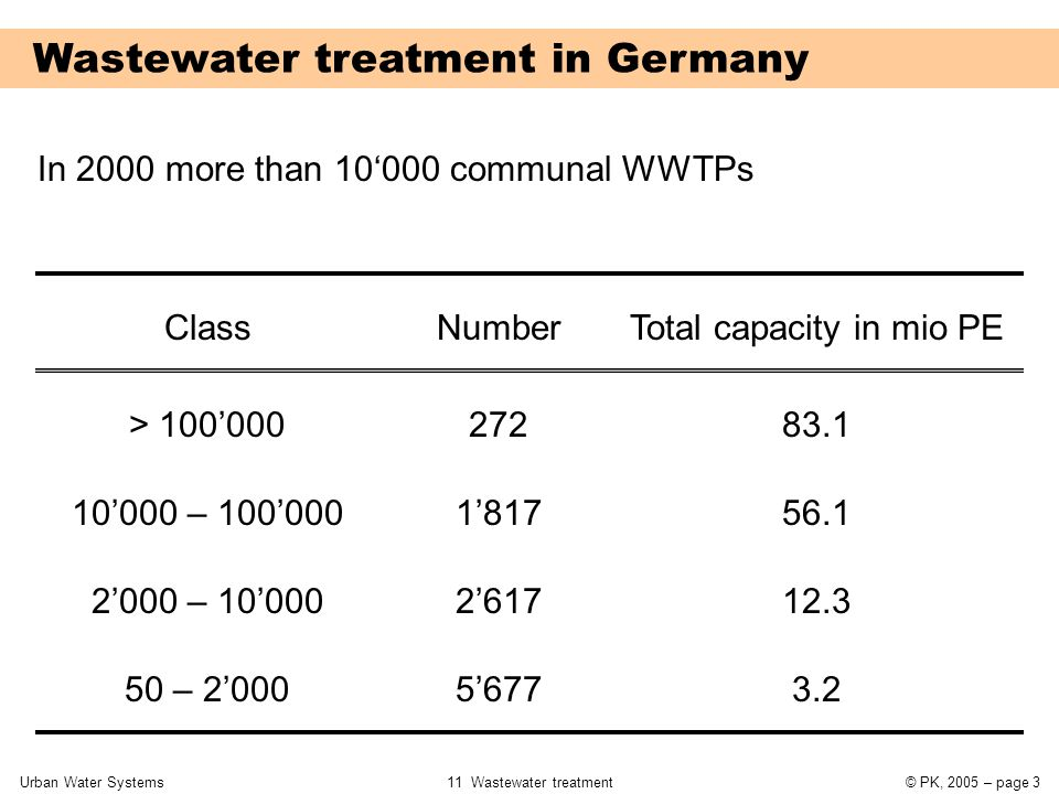 Urban Water Systems11 Wastewater treatment© PK, 2005 – page 4 Effluent standards Class COD (mg/l) 2 < 5000 PE 300 kg BOD 5 / d 1 < 1000 PE 60 kg BOD 5 / d 3 < 10000 PE 600 kg BOD 5 / d 5 > 100000 PE 6000 kg BOD 5 / d 4 < 100000 PE 6000 kg BOD 5 / d BOD 5 (mg/l) NH 4 -N (mg/l) N* (mg/l) P tot (mg/l) 150 110 90 75 40 25 20 15 - - 10 - - - 18 13 - - - 2 1 * N = Sum of NH 4 +, NO 3 -, und NO 2 -