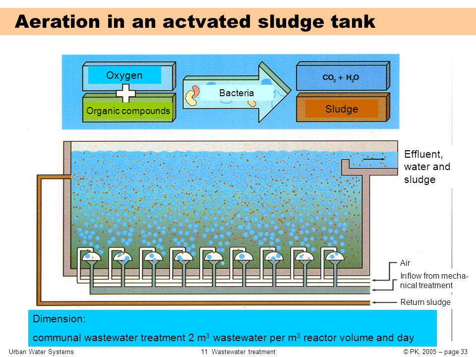 Urban Water Systems11 Wastewater treatment© PK, 2005 – page 33 Aeration in an actvated sludge tank Oxygen Organic compounds Bacteria Sludge Effluent,