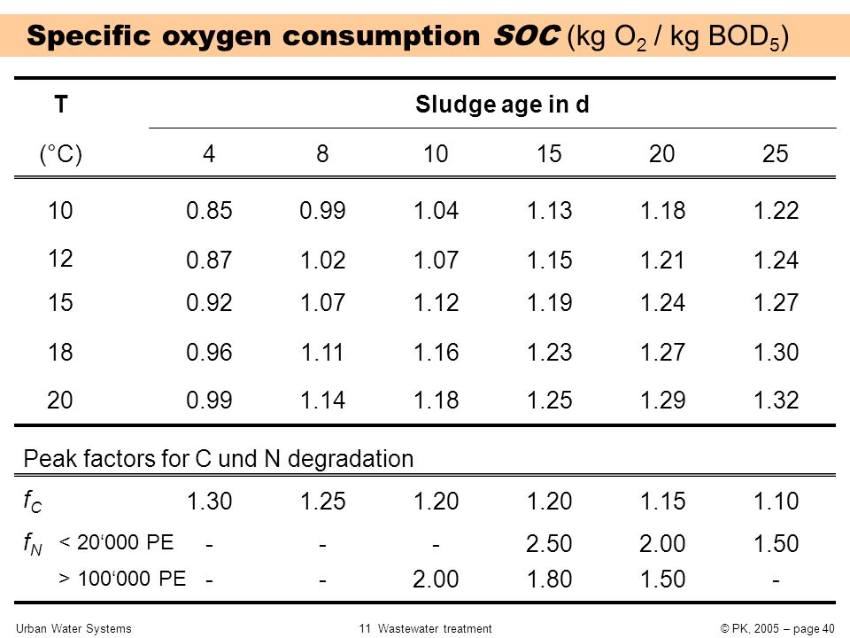 Urban Water Systems11 Wastewater treatment© PK, 2005 – page 40 Specific oxygen consumption SOC (kg O 2 / kg BOD 5 ) TSludge age in d 4810152025 10 12