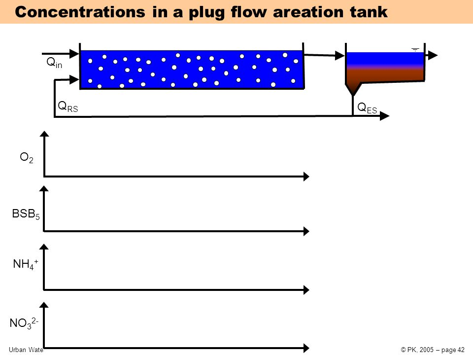 Urban Water Systems11 Wastewater treatment© PK, 2005 – page 42 Concentrations in a plug flow areation tank Q RS Q in NH 4 + BSB 5 O2O2 NO 3 2- Q ES