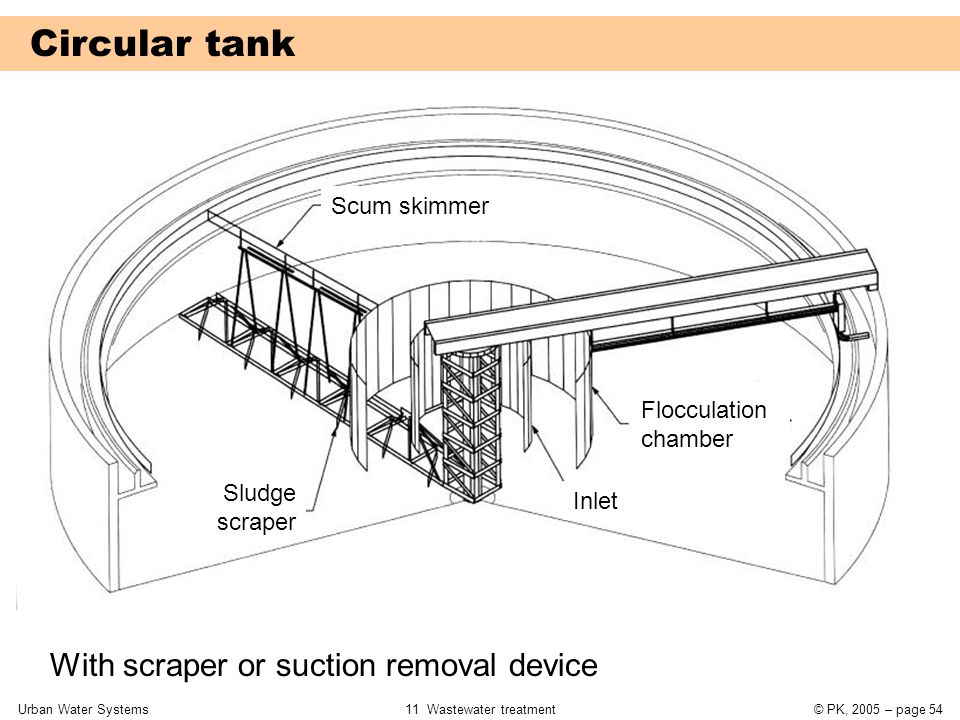 Urban Water Systems11 Wastewater treatment© PK, 2005 – page 54 Circular tank With scraper or suction removal device Inlet Flocculation chamber Scum sk