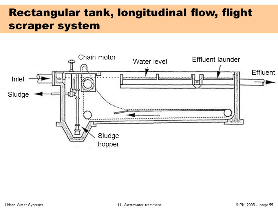 Urban Water Systems11 Wastewater treatment© PK, 2005 – page 55 Rectangular tank, longitudinal flow, flight scraper system Sludge hopper Inlet Sludge C
