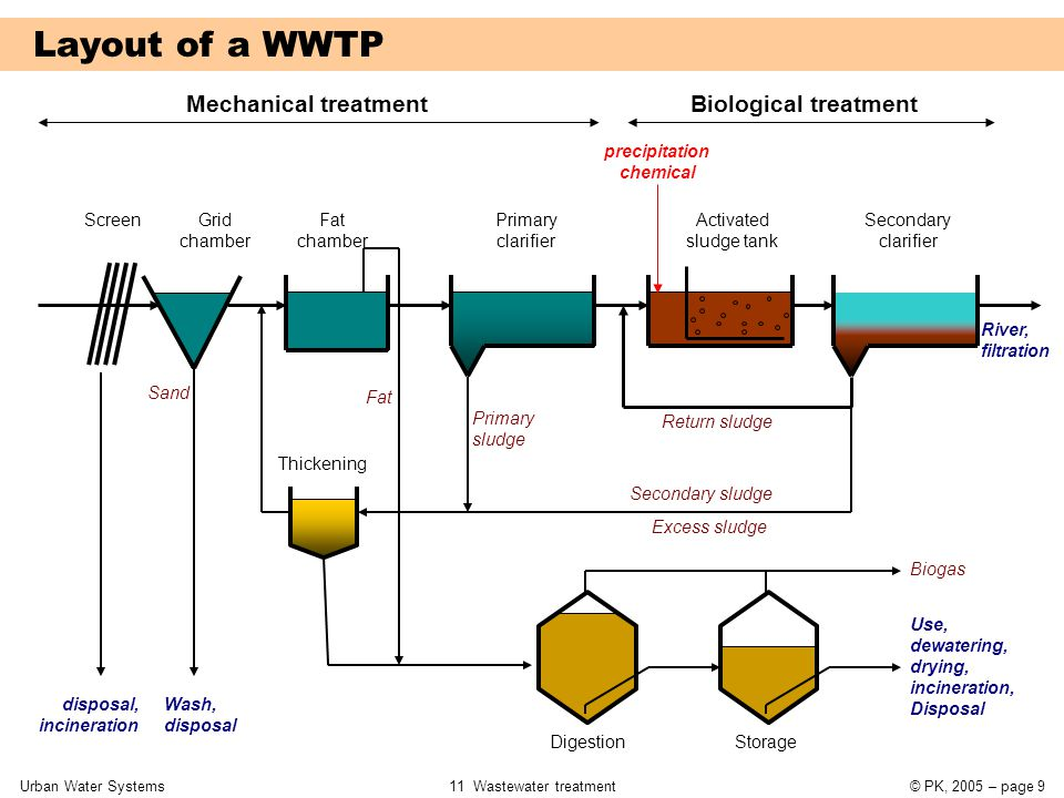 Urban Water Systems11 Wastewater treatment© PK, 2005 – page 40 Specific oxygen consumption SOC (kg O 2 / kg BOD 5 ) TSludge age in d 4810152025 10 12 15 18 20 0.850.991.041.131.181.22 0.871.021.071.151.211.24 0.921.071.121.191.241.27 0.961.111.161.231.271.30 0.991.141.181.251.291.32 (°C) Peak factors for C und N degradation fCfC fNfN < 20'000 PE > 100'000 PE 1.301.251.20 1.151.10 ---2.502.001.50 --2.001.801.50-