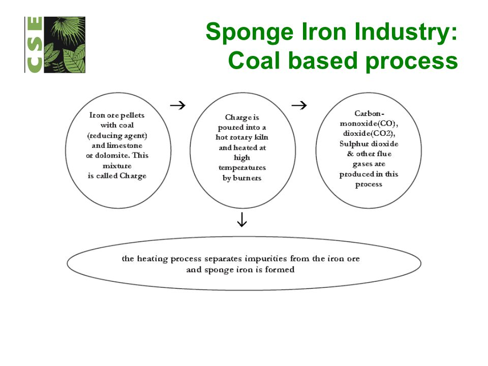Sponge Iron Industry: Coal based process