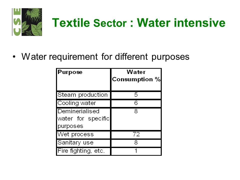 Textile Sector : Water intensive Water requirement for different purposes