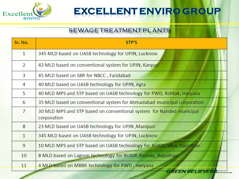GREEN BELIEVERS……….. Sr. No.STP'S 1345 MLD based on UASB technology for UPJN, Lucknow 243 MLD based on conventional system for UPJN, Kanpur 345 MLD ba