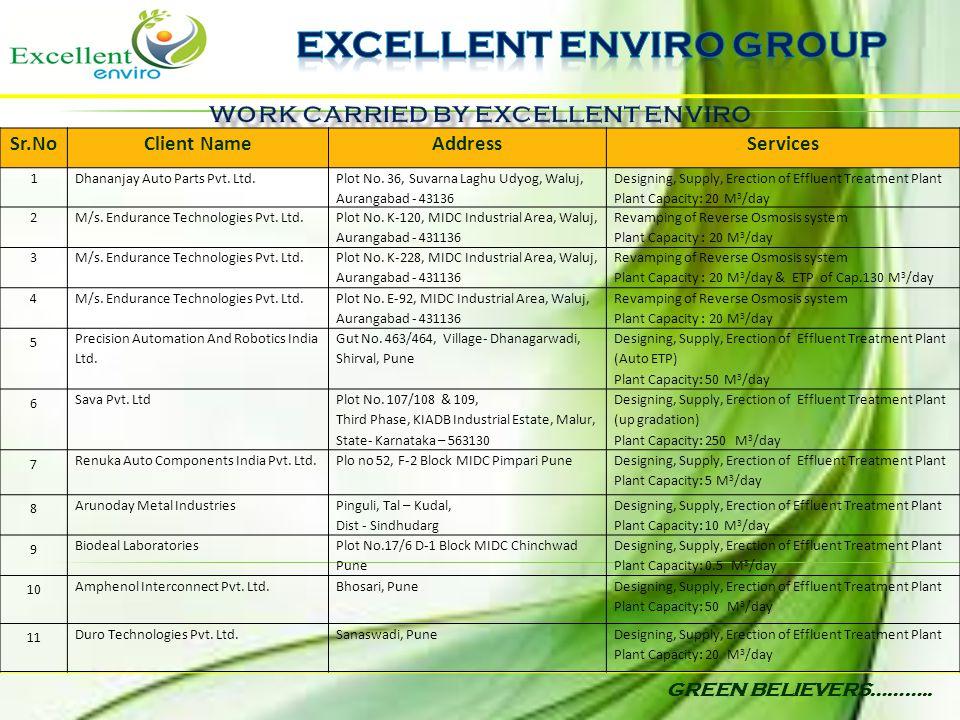 GREEN BELIEVERS……….. Sr.NoClient NameAddressServices 1Dhananjay Auto Parts Pvt. Ltd. Plot No. 36, Suvarna Laghu Udyog, Waluj, Aurangabad - 43136 Desig