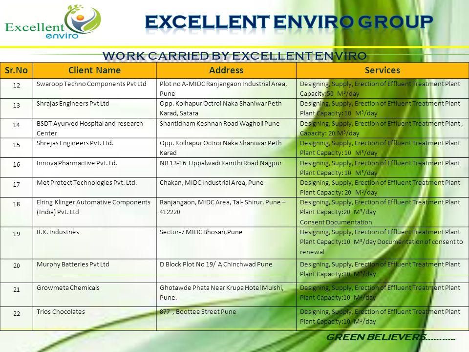 GREEN BELIEVERS……….. Sr.NoClient NameAddressServices 12 Swaroop Techno Components Pvt Ltd Plot no A-MIDC Ranjangaon Industrial Area, Pune Designing, S