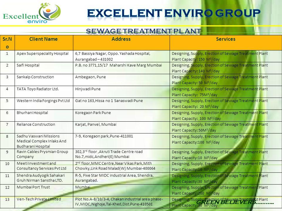 GREEN BELIEVERS……….. Sr.N o Client NameAddressServices 1Apex Superspeciality Hospital 6,7 Bassiya Nagar, Oppo. Yashada Hospital, Aurangabad – 431002 D