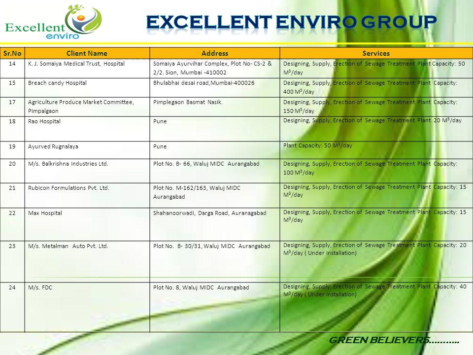 GREEN BELIEVERS……….. Sr.NoClient NameAddressServices 14K. J. Somaiya Medical Trust, Hospital Somaiya Ayurvihar Complex, Plot No- CS-2 & 2/2. Sion, Mum