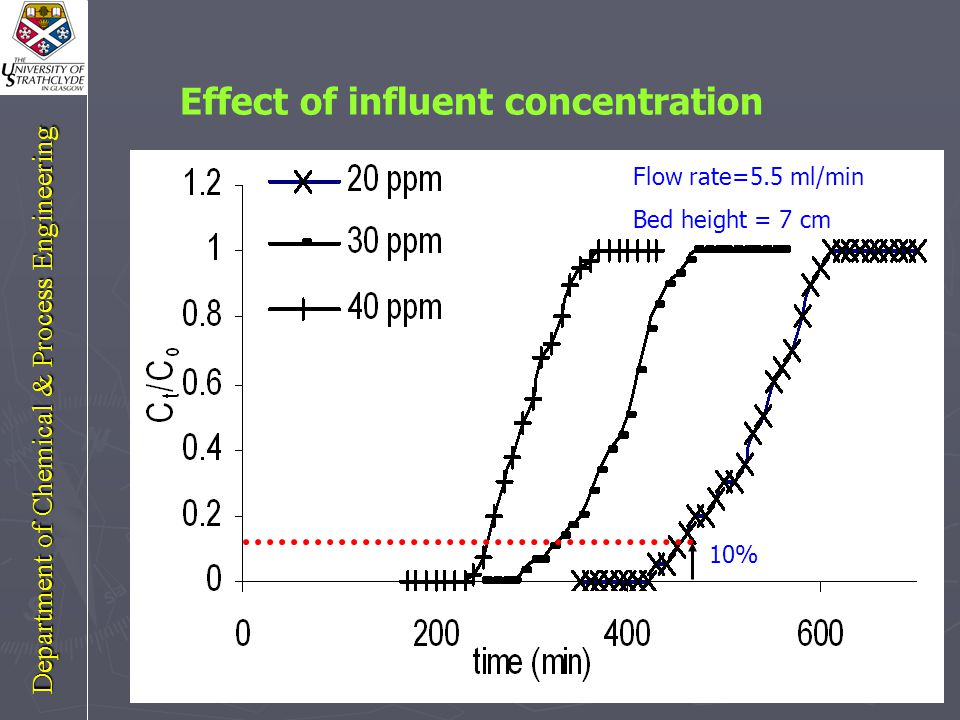 Effect of bed height 10% Flow rate=5.5 ml/min C (initial)= 30 ppm Department of Chemical & Process Engineering