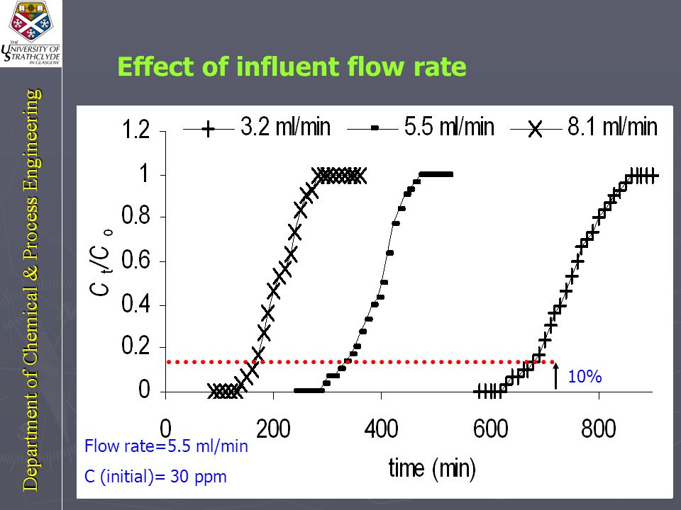 Effect of influent concentration Flow rate=5.5 ml/min Bed height = 7 cm 10% Department of Chemical & Process Engineering