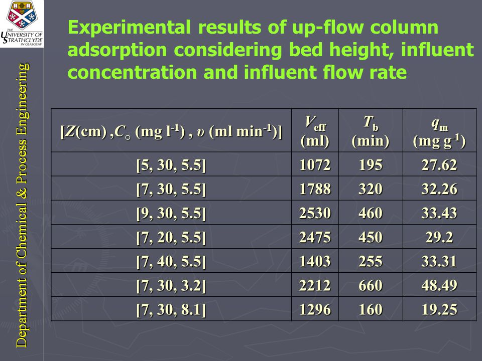 Effect of influent flow rate 10% Flow rate=5.5 ml/min C (initial)= 30 ppm Department of Chemical & Process Engineering