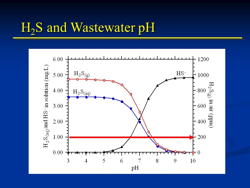 H 2 S and Wastewater pH