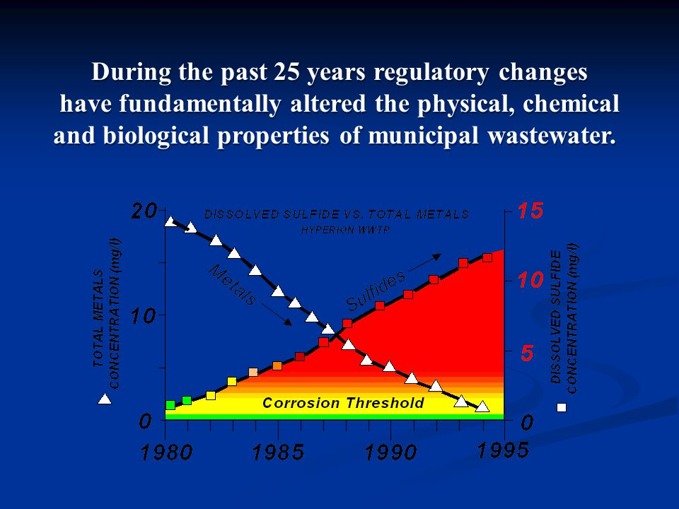 During the past 25 years regulatory changes have fundamentally altered the physical, chemical and biological properties of municipal wastewater.