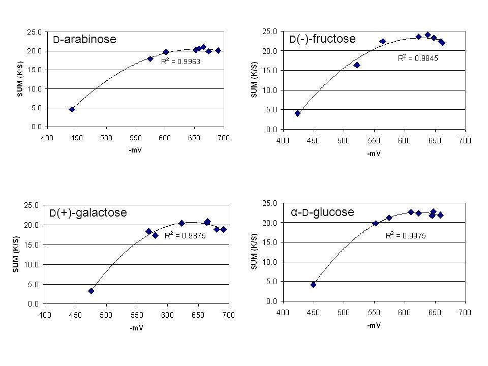 D -arabinose D (-)-fructose D (+)-galactose α- D -glucose