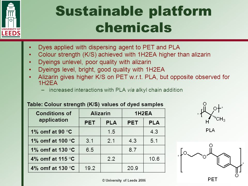 © University of Leeds 2006 Sustainable platform chemicals Dyes applied with dispersing agent to PET and PLA Colour strength (K/S) achieved with 1H2EA