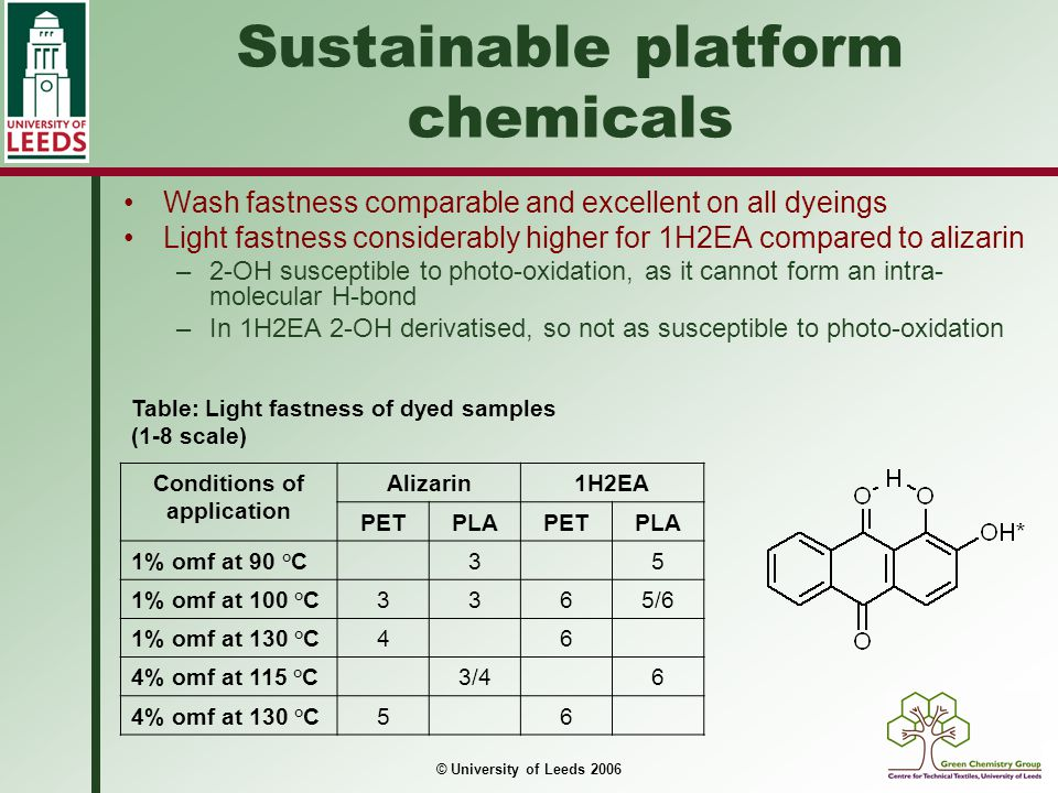 © University of Leeds 2006 Sustainable platform chemicals Wash fastness comparable and excellent on all dyeings Light fastness considerably higher for