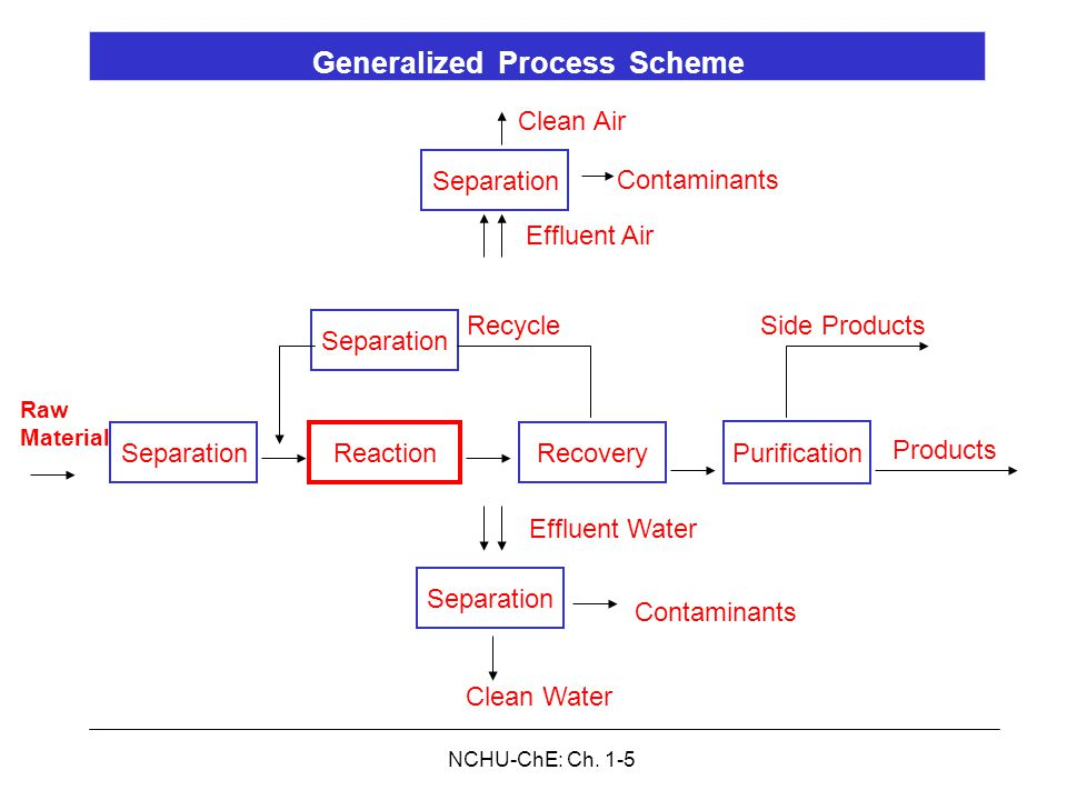 NCHU-ChE: Ch. 1-5 Raw Materials Separation Clean Air Contaminants Effluent Air Reaction Recovery Separation Purification Separation RecycleSide Produc
