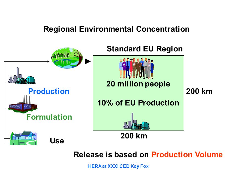 HERA at XXXI CED Kay Fox Production Formulation Use Regional Environmental Concentration 20 million people 10% of EU Production Standard EU Region 200