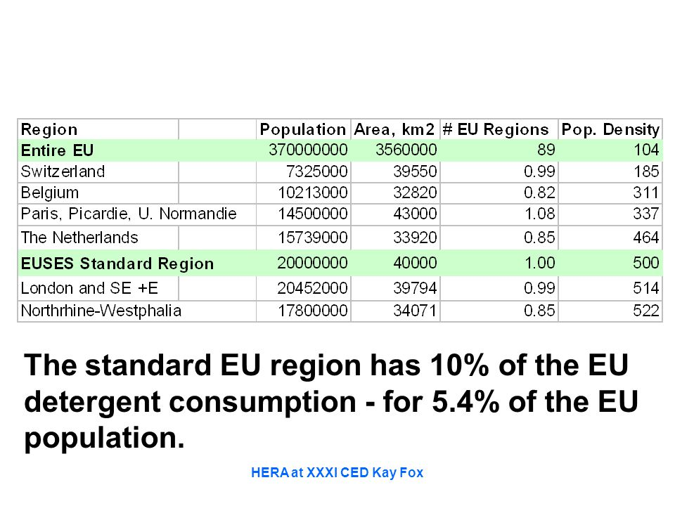 HERA at XXXI CED Kay Fox The standard EU region has 10% of the EU detergent consumption - for 5.4% of the EU population.