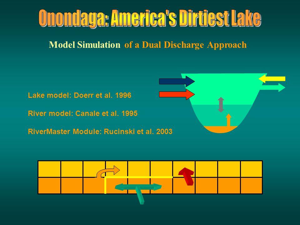 Integrated modeling approach Onondaga Lake Total Phosphorus Model Doerr et al. 1996 Seneca River Dissolved Oxygen Model Canale et al. 1995 RiverMaster