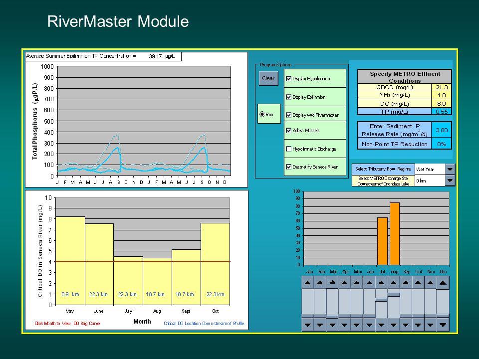 Model Simulation of a Dual Discharge Approach Lake model: Doerr et al.