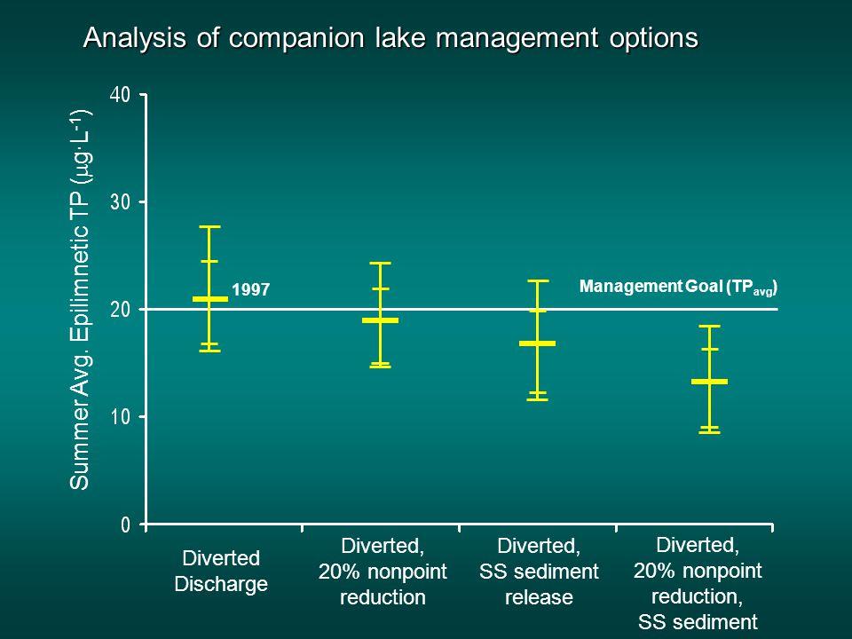 Analysis of discharge strategies Summer Avg.