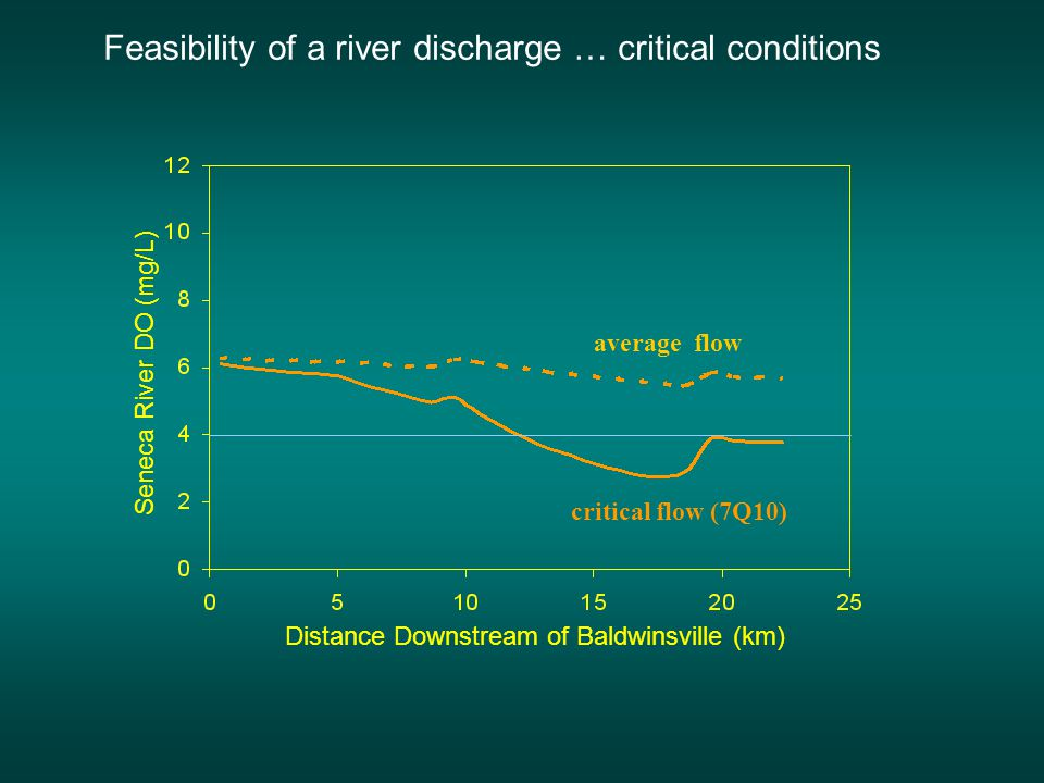 Feasibility of a river discharge … average conditions average flow Distance Downstream of Baldwinsville (km) Seneca River DO (mg/L)