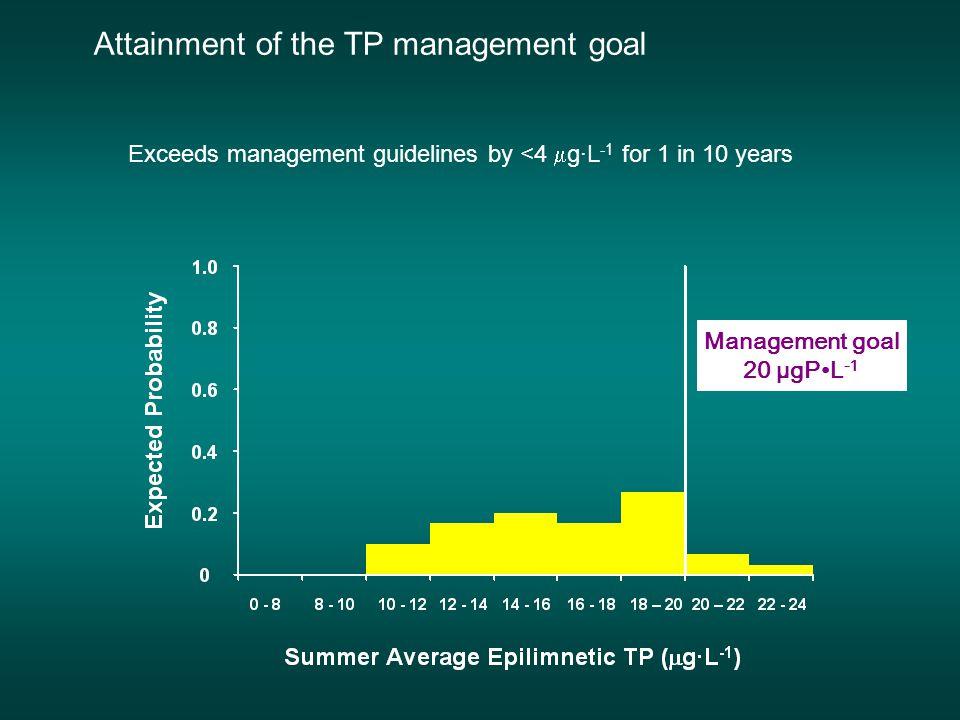 0 5 10 15 20 25 19731983198819931998 1978 Summer Avg Epilimnetic TP (  g∙L -1 ) Management goal (20  g∙L -1 ) Attainment of the TP management goal TP averages 16.1  3.3 TP averages 16.1  3.3  g∙L -1 Range 10.4 – 22.4  g∙L -1